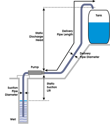 Surface Pump Layout