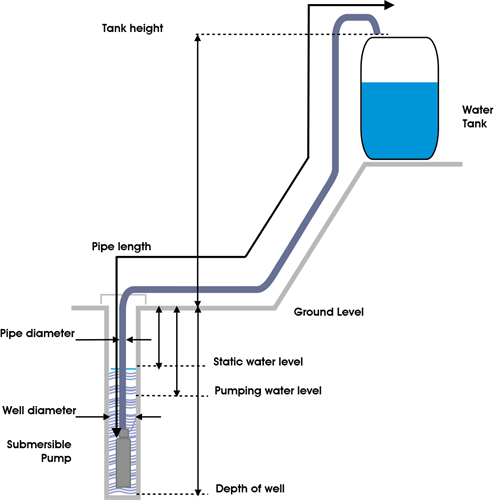 Submersible Pump Layout