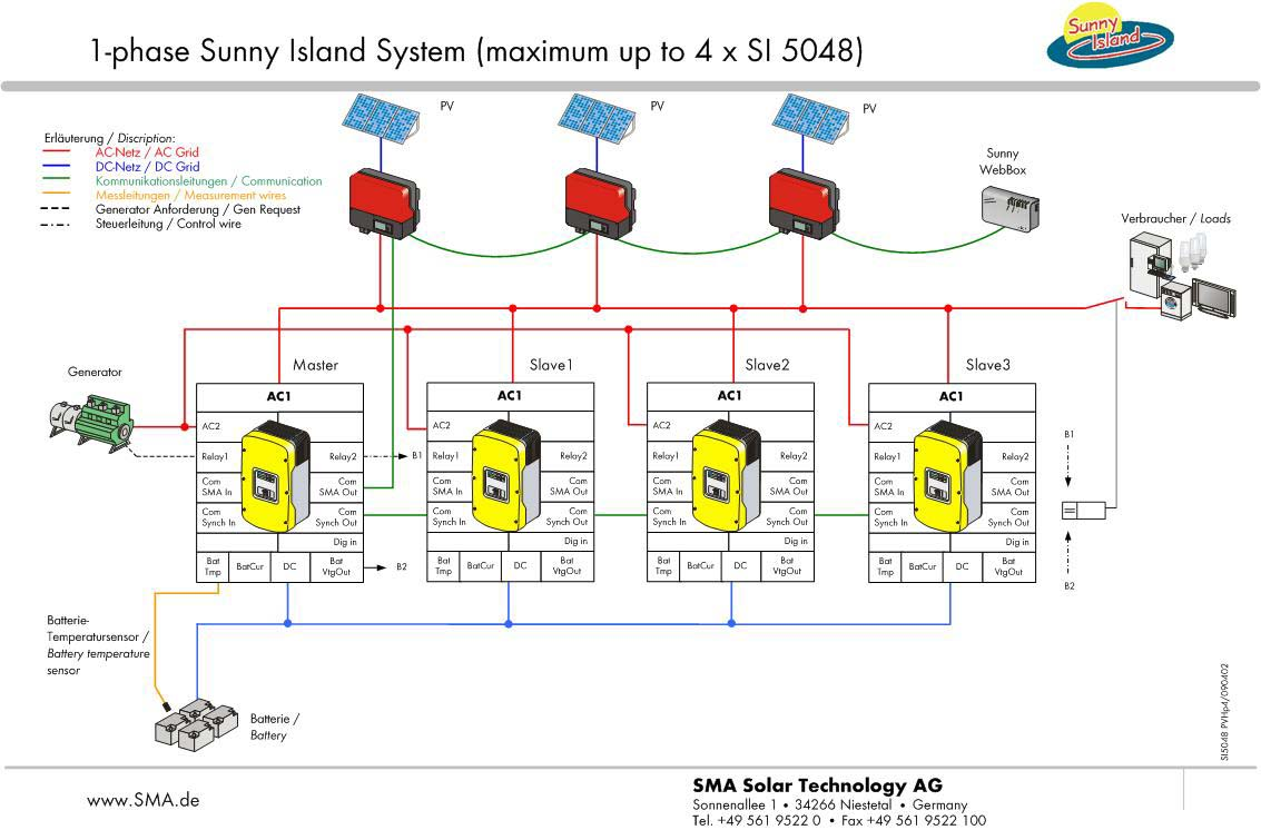 Single Phase System : Sma sunny island off grid inverters wind sun