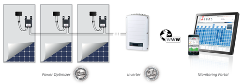 SolarEdge System Illustration