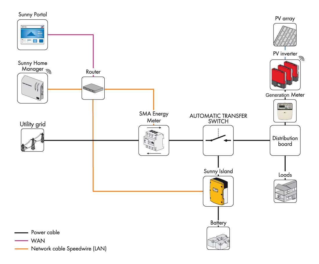 sma flexible storage system with backup wind \u0026 sun Coil Wiring Diagram