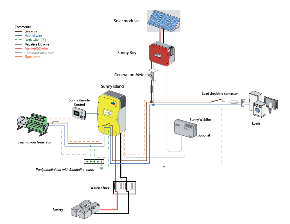 Solar Light Circuit additionally Off Grid Fit  patible System as well Basic Main Power System Typical Factory Wire Harness Design One Wire Alternator Wiring Diagram Voltage Regulator Sensing Terminal further 12802 moreover Ring Main Unit Rmu As An Important Part Of Secondary Distribution Substations. on solar panel schematic diagram