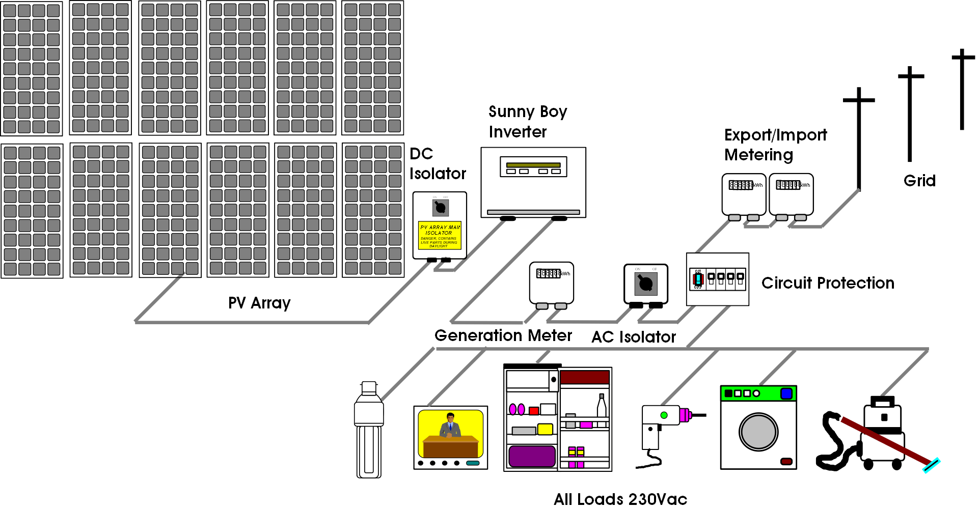 Grid Connect System on off grid solar panel system diagram