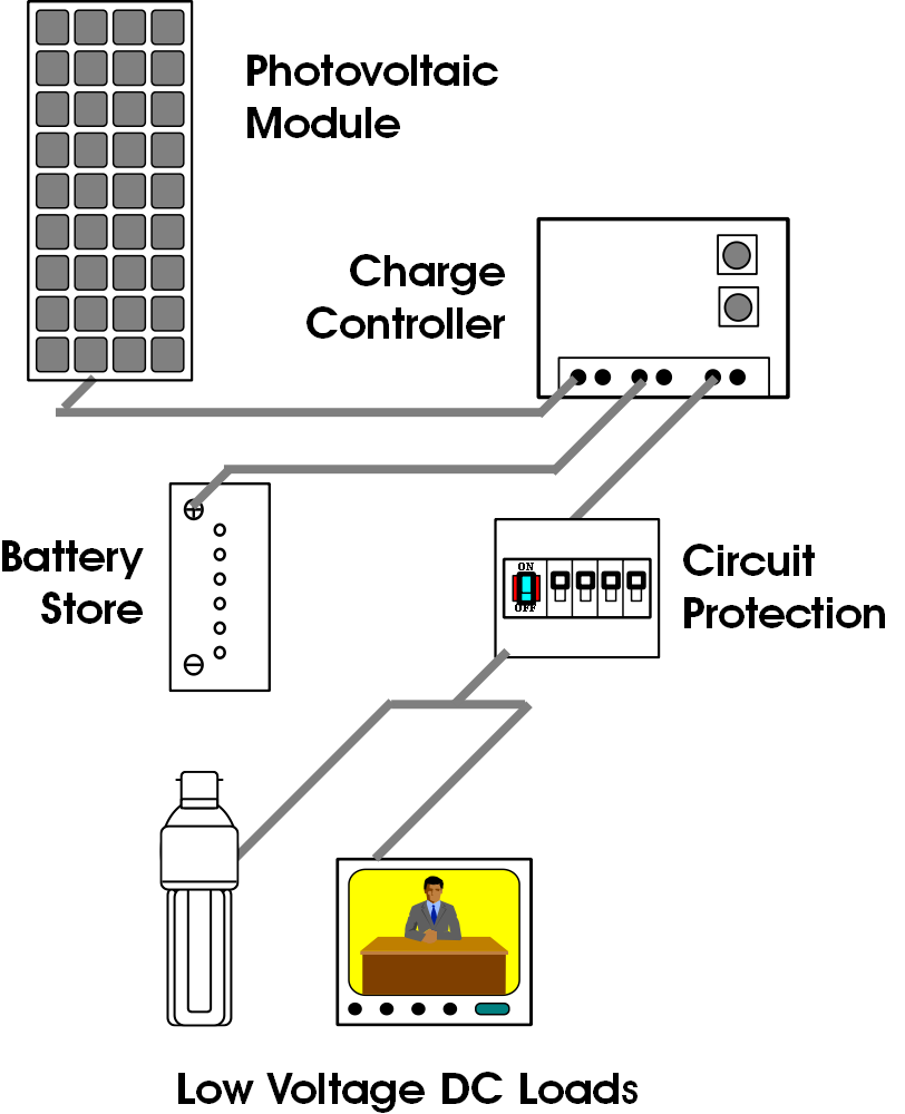 Small Off Grid DC System