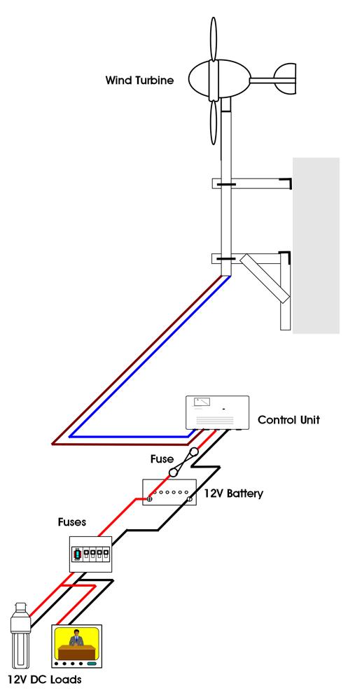 DIY Off-Grid Systems | Wind & Sun on