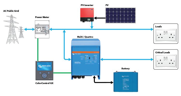 Pv Biner Box Wiring Diagram - Wiring Diagrams Schematics