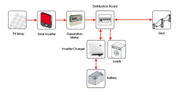 AC Coupled Solar PV Battery Storage System Schematic