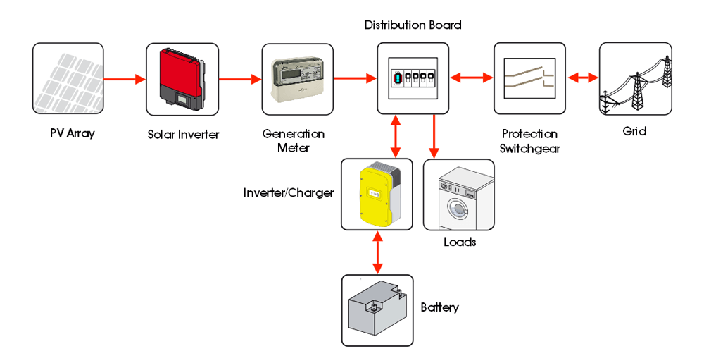 grid connected battery backup systems wind sun ac coupled solar pv battery storage system back up schematic