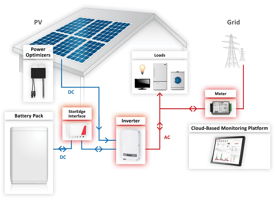 Solaredge Storedge™ Battery Storage System on ac unit schematic diagram