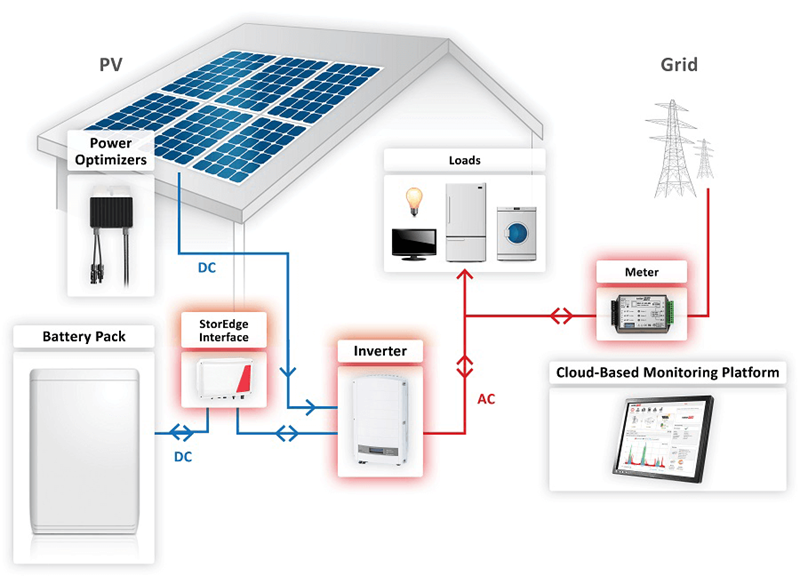 Solaredge Storedge System Diagram furthermore Array Load Center further Solar  biner Box Wiring Diagram Inspirational Solar Biner Box Wiring Furthermore Patente Us Biner Of Solar  biner Box Wiring Diagram X further Hqdefault furthermore Zg L. on solar biner box wiring diagram