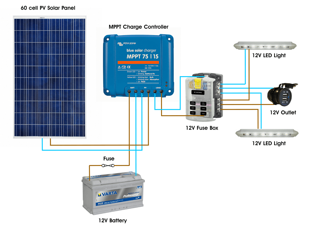 Small DC Only Solar PV System Diagram MPPT?width=800 off grid lighting kits wind & sun Universal Fuse Box at highcare.asia