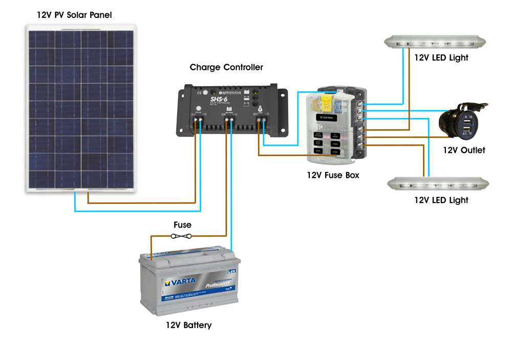 Small DC Only Solar PV System Diagram PWM charge battery through dc fuse box wiring wiring diagram schematic Universal Fuse Box at gsmportal.co
