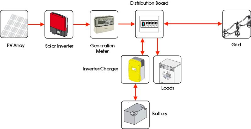 On Grid Battery Storage Kits Wind Amp Sun