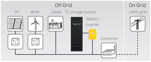 Tesvolt Lithium Storage System TS Off Grid Or On Grid
