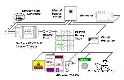 Generator Systems | Wind & Sun