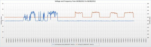 Sunny Portal Eigg 04 Island Grid Voltage Frequency